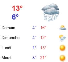 Climat / Météo